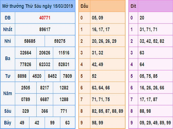 Thống kê lô gan dự kết quả xổ số miền bắc ngày 30/03 chuẩn