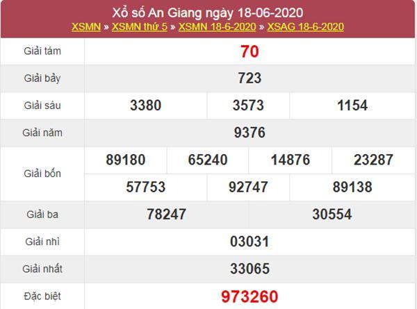Thống kê XSAG 25/6/2020 chốt KQXS An Giang chuẩn xác