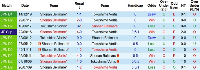soi kèo Tokushima Vortis vs Shonan Bellmare